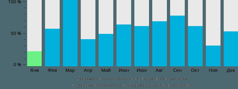 Динамика поиска авиабилетов в Тандер-Бей по месяцам
