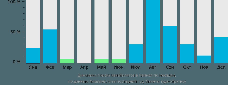 Динамика поиска авиабилетов в Квеснел по месяцам