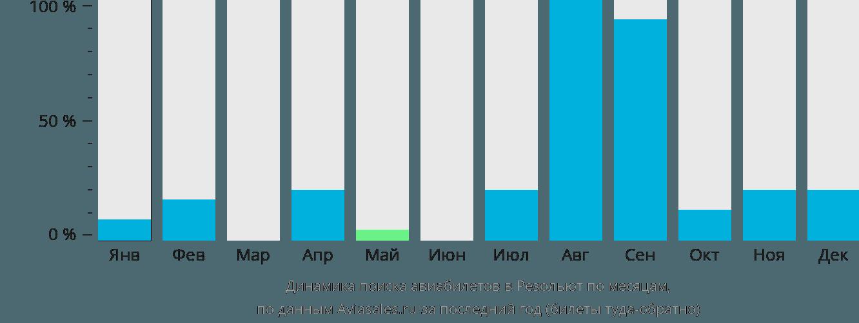 Динамика поиска авиабилетов в Резольют по месяцам