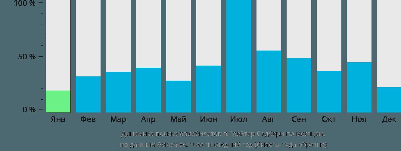 Динамика поиска авиабилетов в Грейтер-Садбери по месяцам