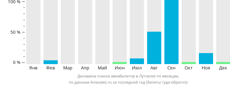 Динамика поиска авиабилетов Лутселк по месяцам