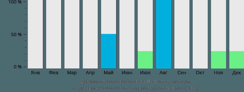 Динамика поиска авиабилетов в Поствилл по месяцам