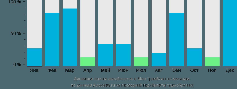 Динамика поиска авиабилетов Мон-Трамблан по месяцам