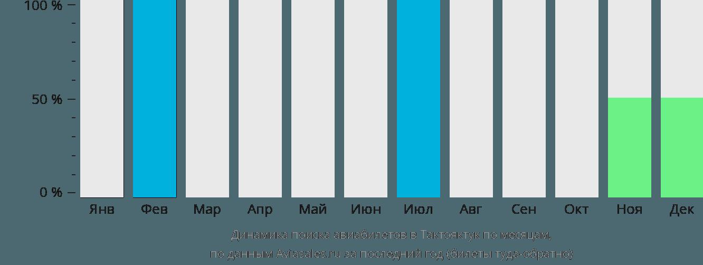 Динамика поиска авиабилетов Тектоякчек по месяцам