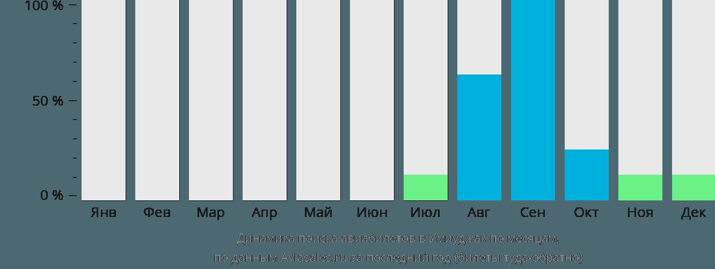 Динамика поиска авиабилетов Умиужак по месяцам