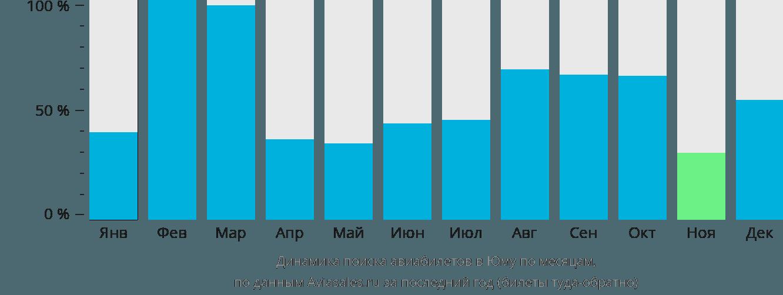 Динамика поиска авиабилетов в Юму по месяцам