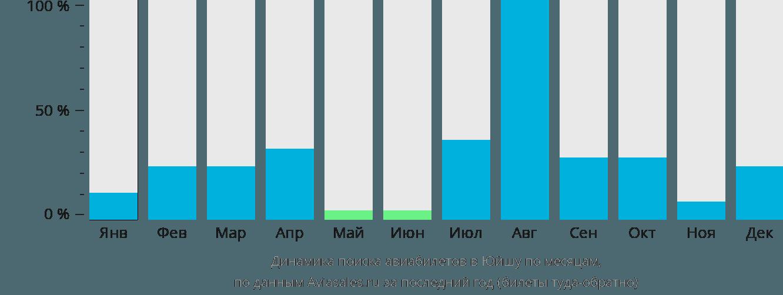 Динамика поиска авиабилетов в Юйшу по месяцам
