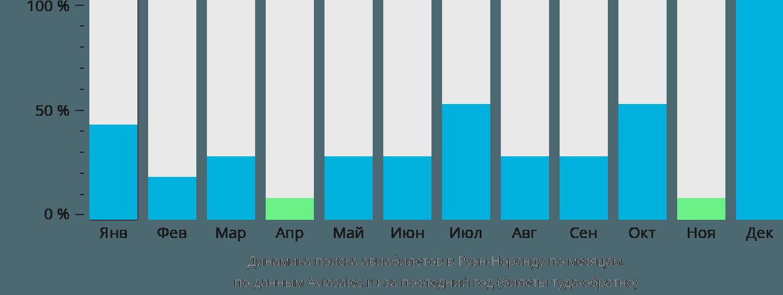 Динамика поиска авиабилетов Руэн-Норанда по месяцам