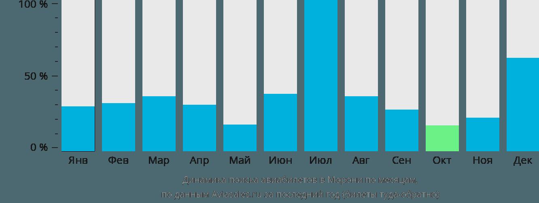 Динамика поиска авиабилетов в Морони по месяцам