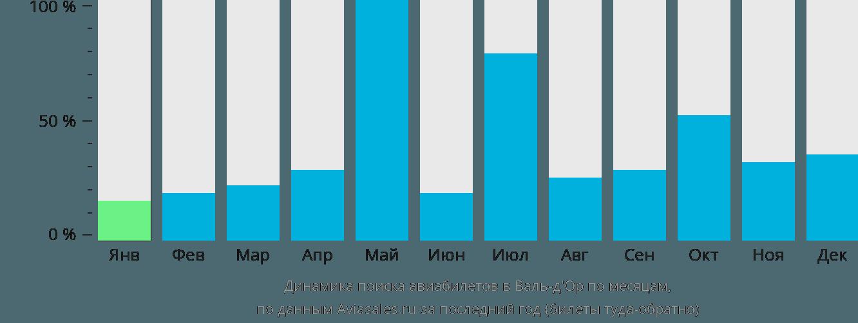 Динамика поиска авиабилетов в Валь-д'Ор по месяцам