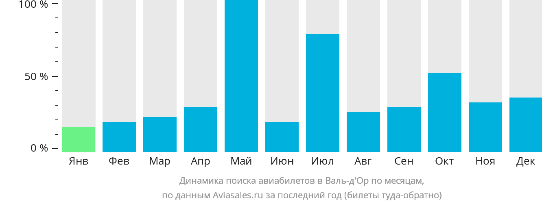 Динамика поиска авиабилетов Валь-д'Ор по месяцам