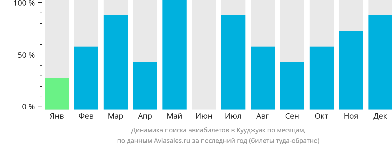 Динамика поиска авиабилетов Кууджуак по месяцам