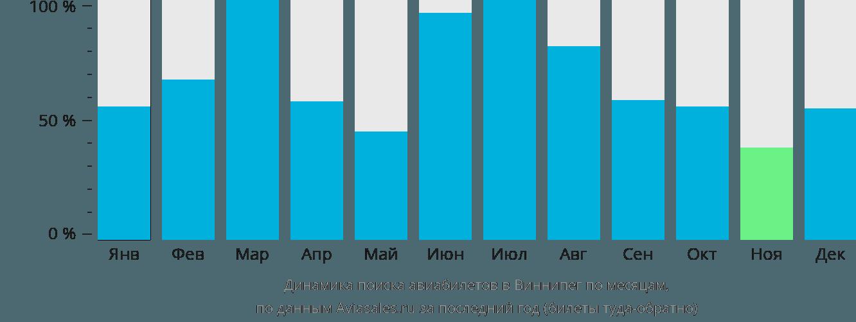 Динамика поиска авиабилетов в Виннипег по месяцам