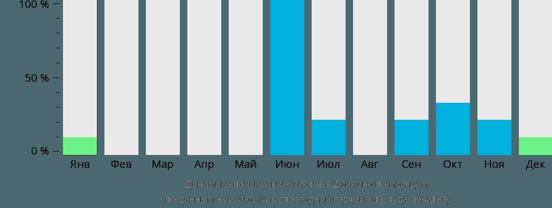 Динамика поиска авиабилетов Делайн по месяцам