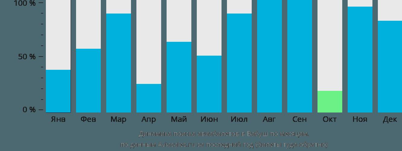 Динамика поиска авиабилетов Вабуш по месяцам