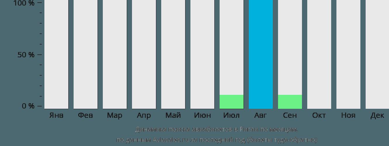 Динамика поиска авиабилетов Ригли по месяцам