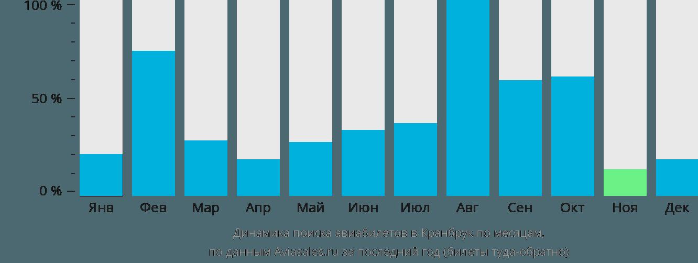 Динамика поиска авиабилетов Крэнбрук по месяцам