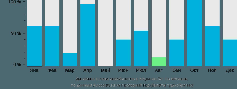 Динамика поиска авиабилетов Медисин-Хат по месяцам