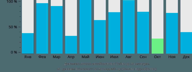 Динамика поиска авиабилетов в Уайтхорс по месяцам