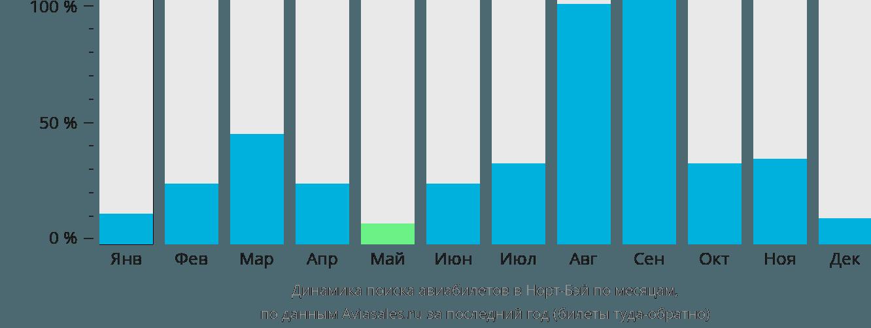 Динамика поиска авиабилетов в Норт-Бей по месяцам