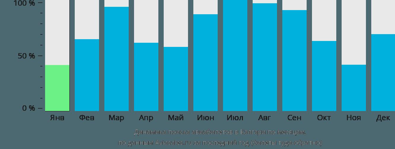 Динамика поиска авиабилетов в Калгари по месяцам