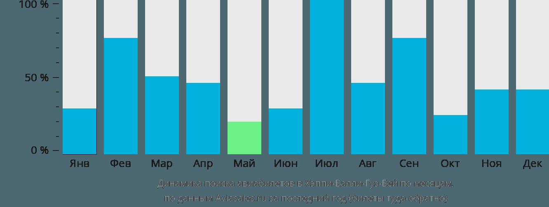 Динамика поиска авиабилетов Хаппи Валли-Гуз Бэй по месяцам