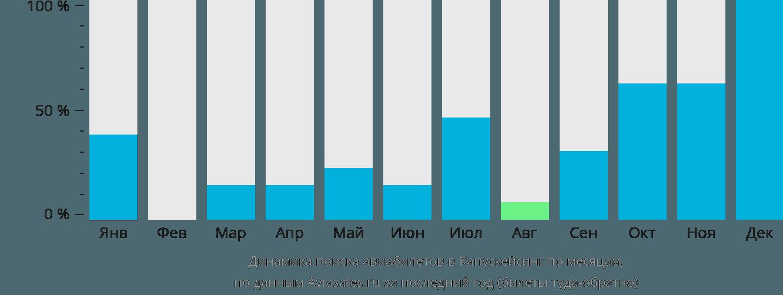 Динамика поиска авиабилетов в Капасказинг по месяцам
