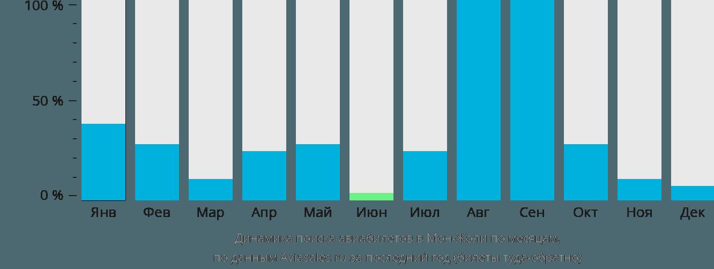 Динамика поиска авиабилетов Мон-Жоли по месяцам