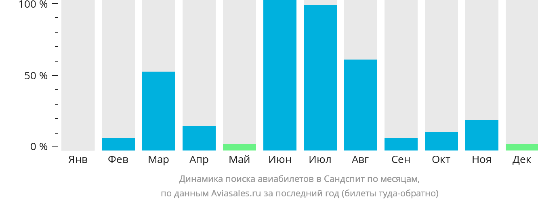 Динамика поиска авиабилетов в Сандспит по месяцам