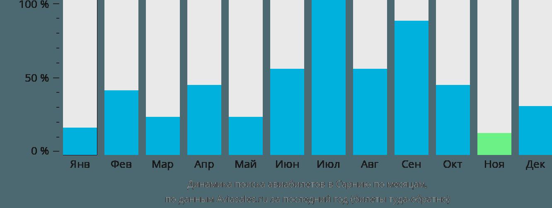Динамика поиска авиабилетов в Сарнию по месяцам