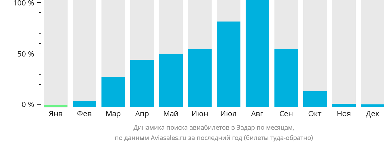 Динамика поиска авиабилетов в Задар по месяцам