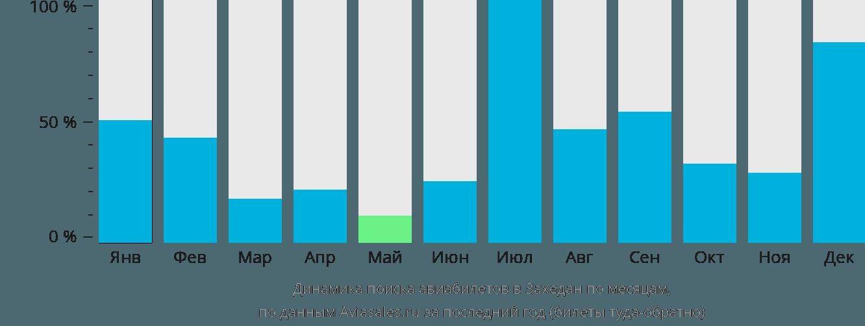 Динамика поиска авиабилетов в Захедан по месяцам