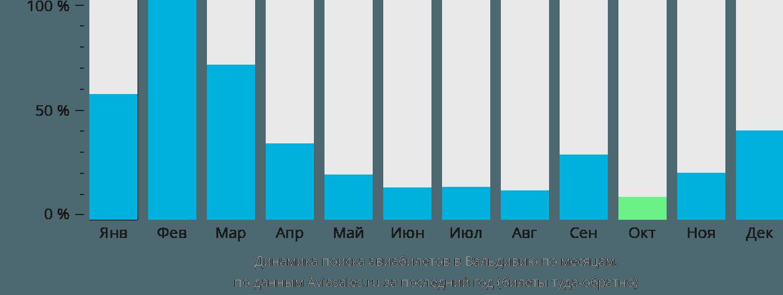 Динамика поиска авиабилетов в Вальдивию по месяцам