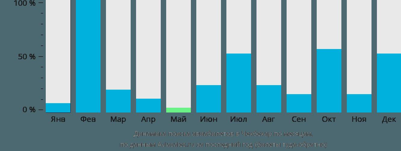 Динамика поиска авиабилетов в Чехбехар по месяцам