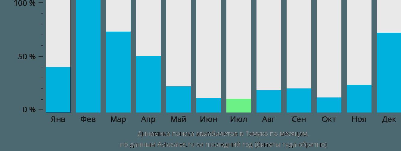 Динамика поиска авиабилетов в Темуко по месяцам