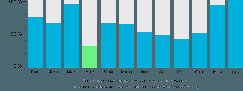 Динамика поиска авиабилетов в Ихтапу-Сихуатанех по месяцам