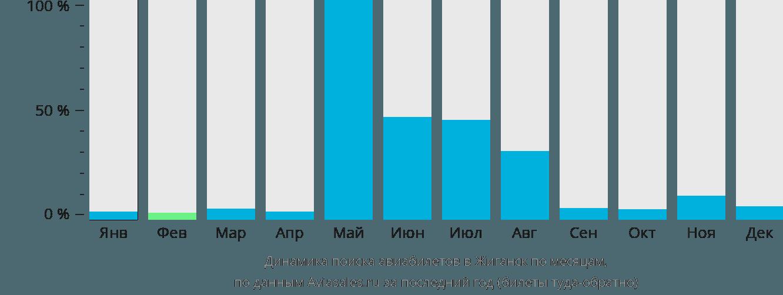 Динамика поиска авиабилетов в Жиганск по месяцам