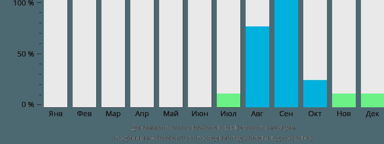 Динамика поиска авиабилетов Кегаска по месяцам