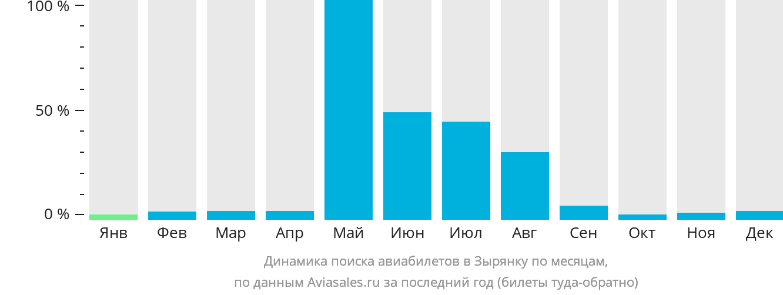 Динамика поиска авиабилетов Зырянка по месяцам