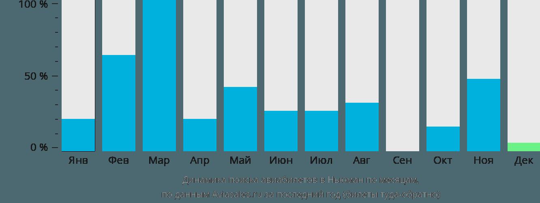 Динамика поиска авиабилетов в Ньюман по месяцам