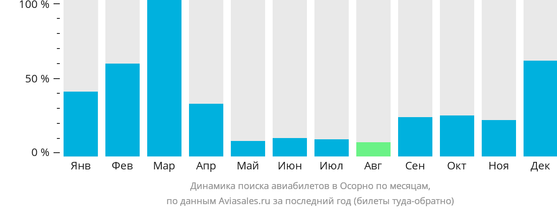 Динамика поиска авиабилетов в Осорно по месяцам