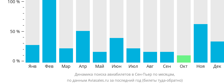 Динамика поиска авиабилетов в Реюньон по месяцам