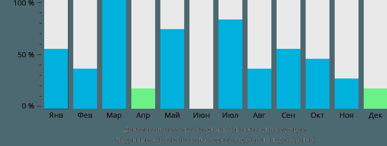 Динамика поиска авиабилетов Саваннакхет по месяцам
