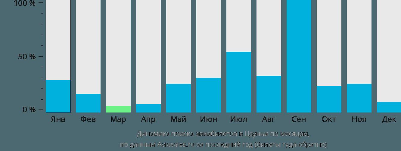 Динамика поиска авиабилетов в Цзуньи по месяцам