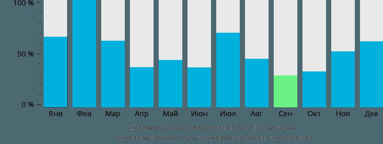 Динамика поиска авиабилетов в Силхет по месяцам