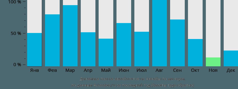 Динамика поиска авиабилетов из Аннабы по месяцам