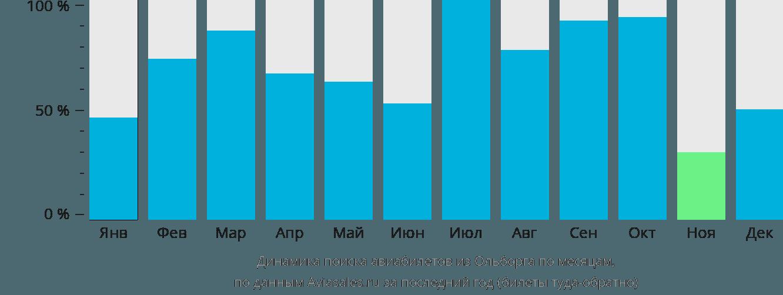 Динамика поиска авиабилетов из Ольборга по месяцам