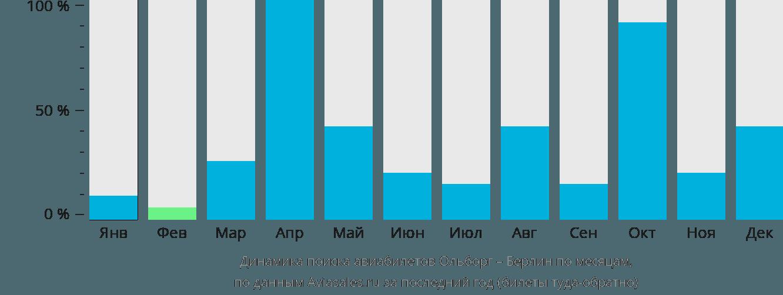 Динамика поиска авиабилетов из Ольборга в Берлин по месяцам