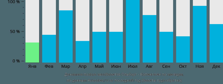 Динамика поиска авиабилетов из Ольборга в Копенгаген по месяцам