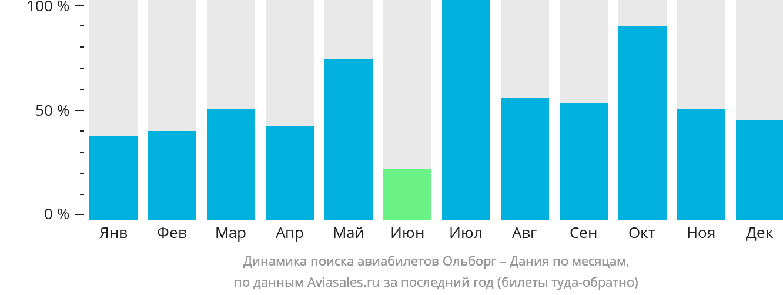 Динамика поиска авиабилетов из Ольборга в Данию по месяцам